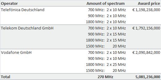 German Spectrum Auction Results 2015