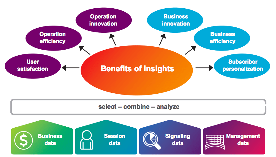 Big Data Analytics in the Context of Mobile Network Operators