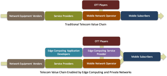 Telecom Value Chain with Edge Computing