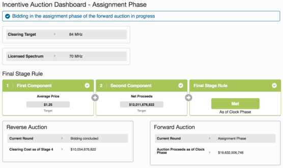 Incentive Auction Dashboard.