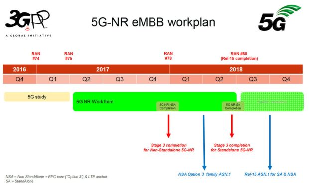 5G NR eMBB schedule: cascading technology trap?