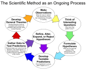 176px-the_scientific_method_as_an_ongoing_process-svg