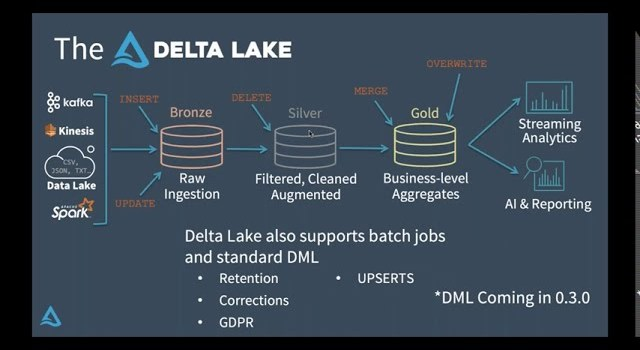 Making Apache Spark Better with Delta Lake