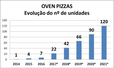 Oven graf