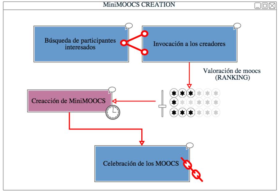 ESQUEMA MOOC