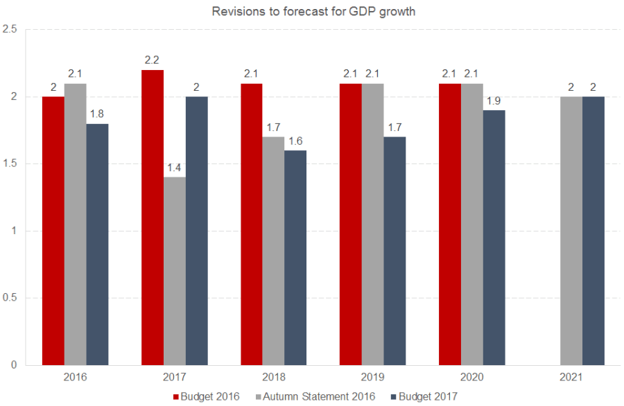 march 17 gdp forecast