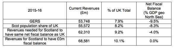 Revenue Calculations