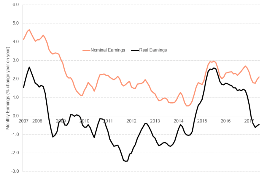 Sep blog Earnings