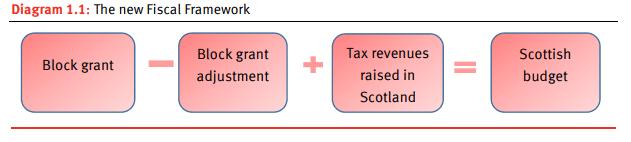 BGA diagram