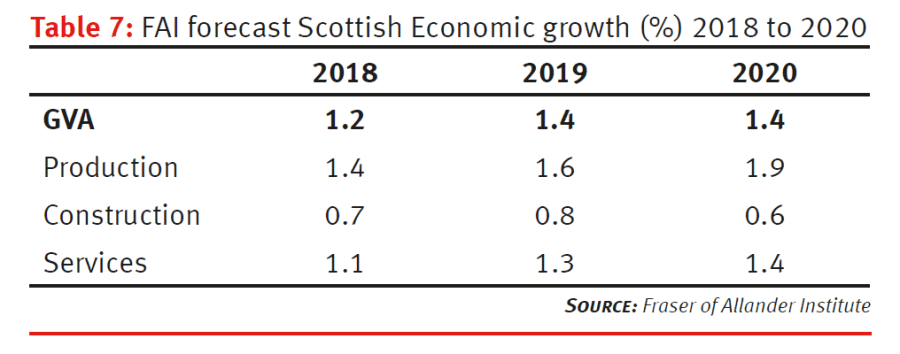 FAI forecast Scottish Economic growth (%), 2018 to 2020