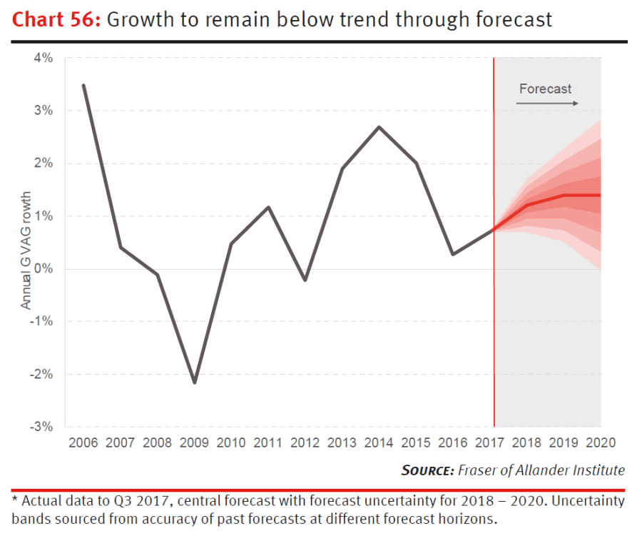 FAI forecast Scottish economic growth fan chart - Growth to remain below trend through forecast