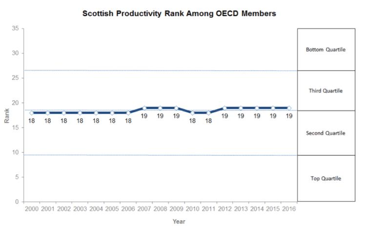 Productivity rank