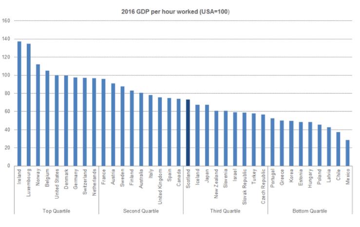 Productivity ranking