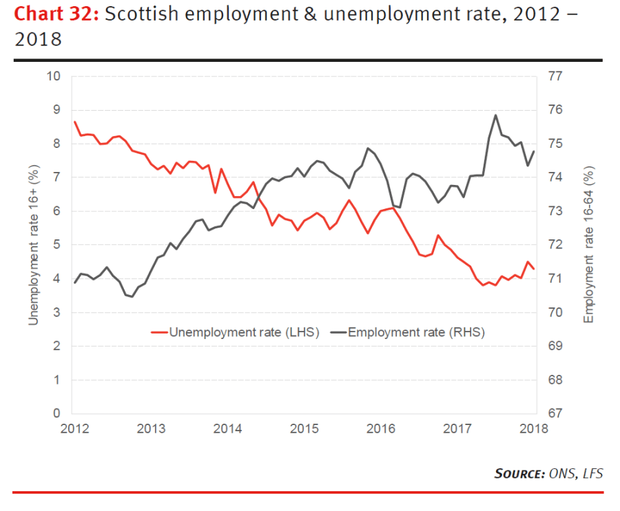 Scottish employment and unemployment rate, 2012 - 2018