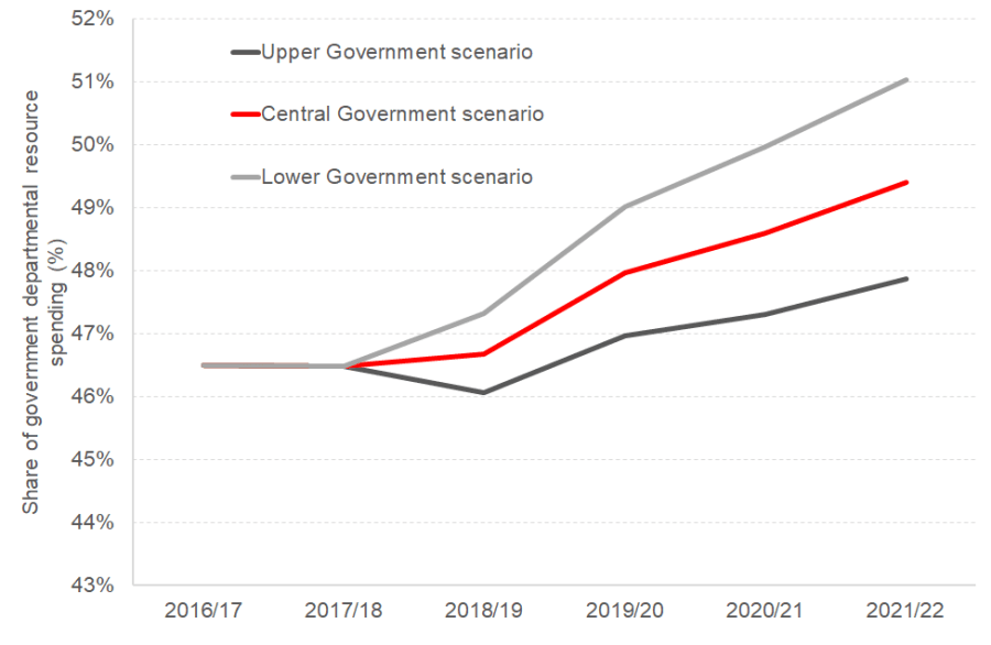 Different scenarios for Scottish Government resource spending on health