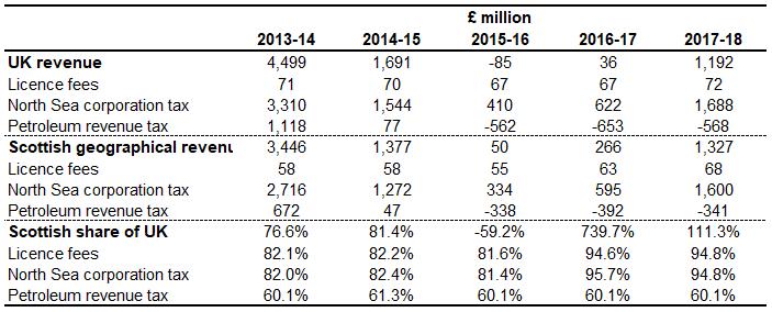 Geographical share of north sea revenue Scotland