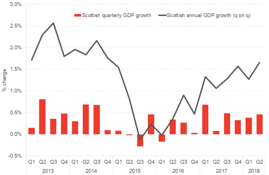 Scottish GDP growth