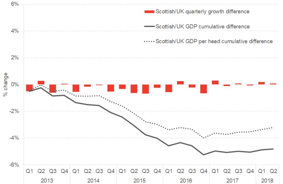 Cumulative Scottish / UK GDP growth