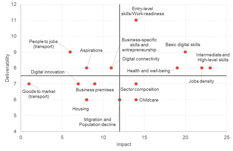 Prioritisation matrix for North Ayrshire