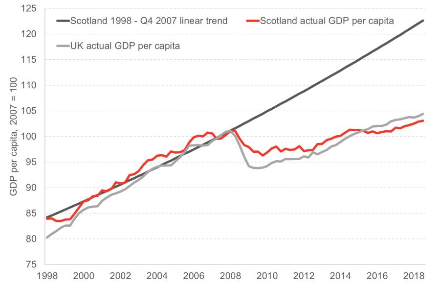 gdp per capita.png