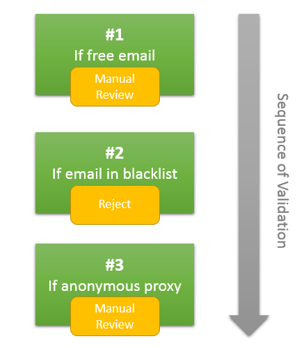 Example of the fraud validation rules
