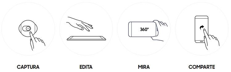 Caracteristicas Samsung Gear posibilidades
