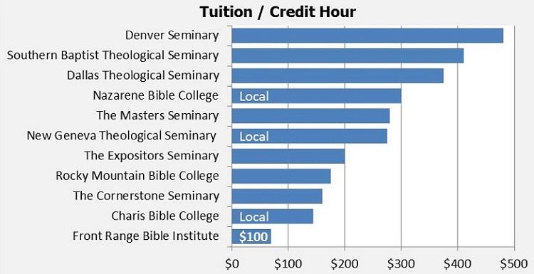 FRBI Tuition Camparisson Chart 2