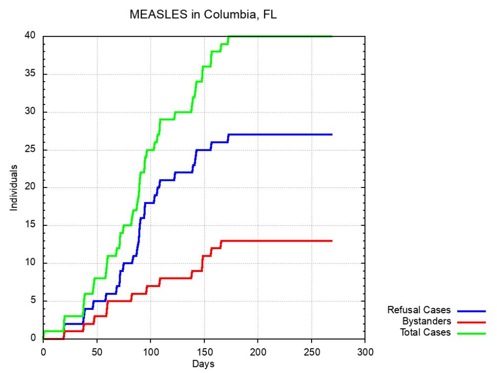 medium resolution of measles columbia fl