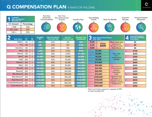Qsciences plan de compensation officiel