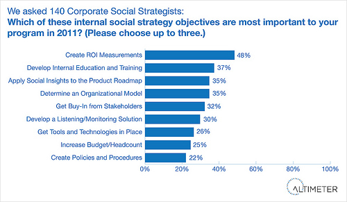 Social_strategy_objectives