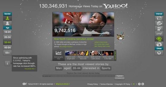 Yahoo_CORE