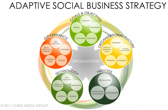 adaptive_social_business_strategy