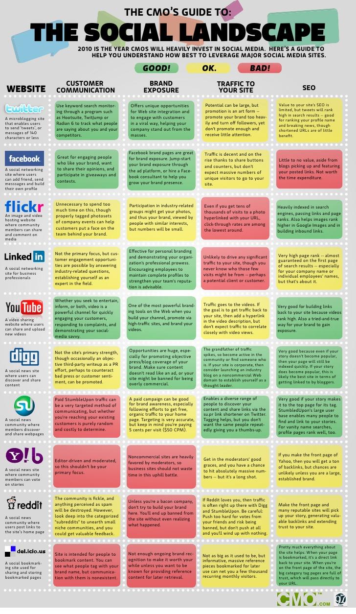 Guide-to-social-landscape
