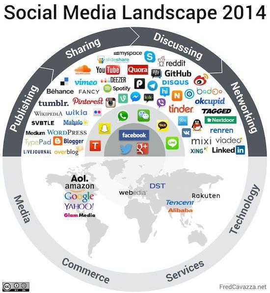 social-media-landscape-2014