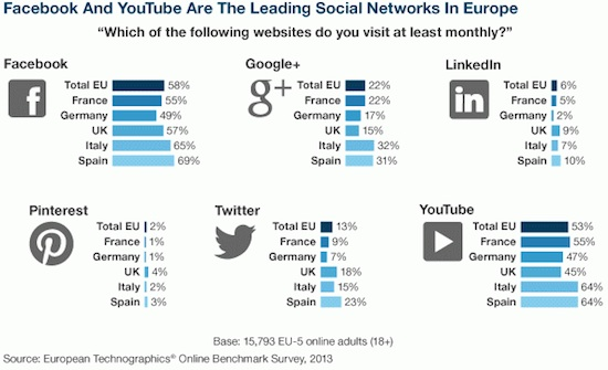 social-networks-europe