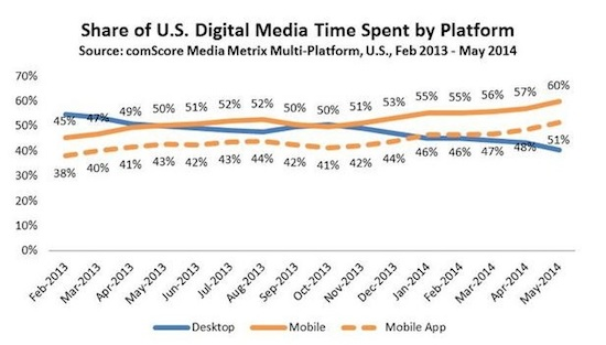 comscore-media-time