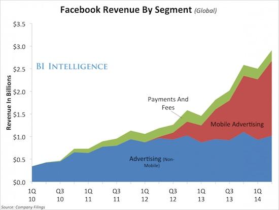 facebook-revenue-segments