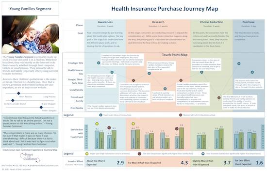 Exemple de customer journey dans le monde de l'assurance