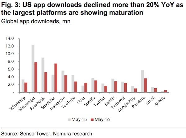 US-App-downloads.jpg