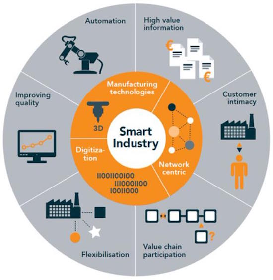 smart-industry
