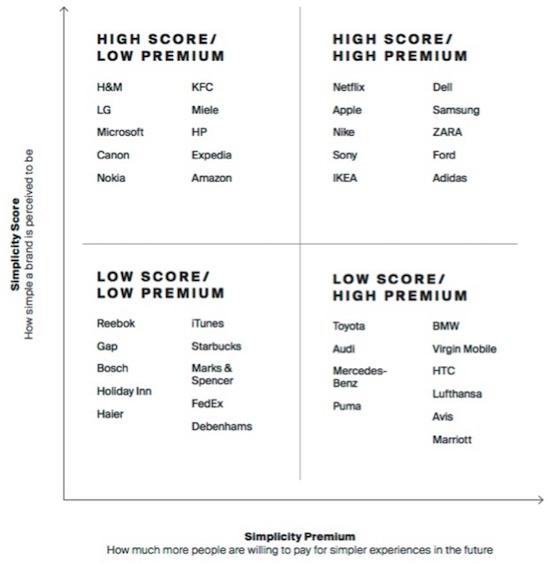 Simplicity-Index