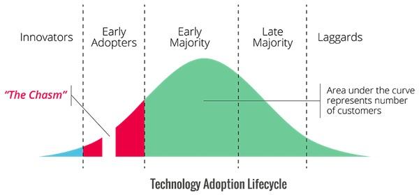 Innovation-Chasm