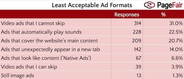 pagefair-most-disliked-ads.jpg