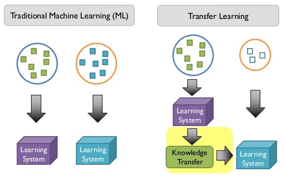 transfer-learning.jpg