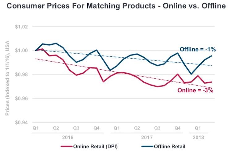 KPCB-Prices
