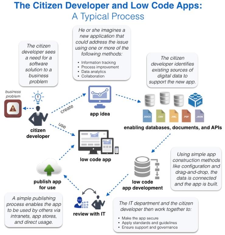 Citizen-developer.jpg