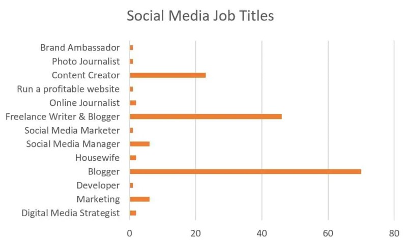 Social Media Job Titles and why is it so hard to find the right job title