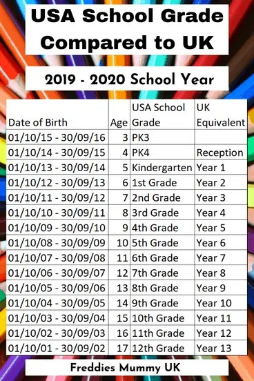 Equivalent class age placement UK to USA