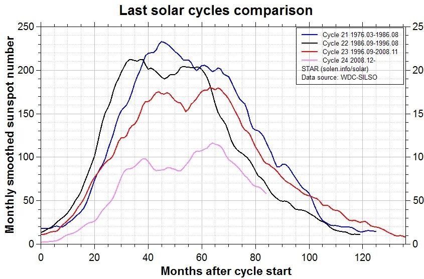 7 16 de julho comparison_recent_cycles