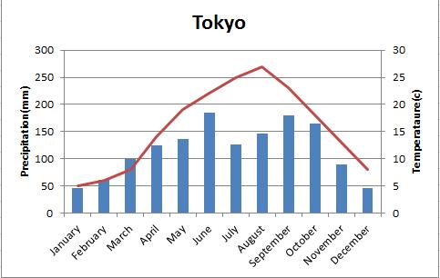 frontal rainfall diagram hvac wiring training tokyo graph | freddogeogblog